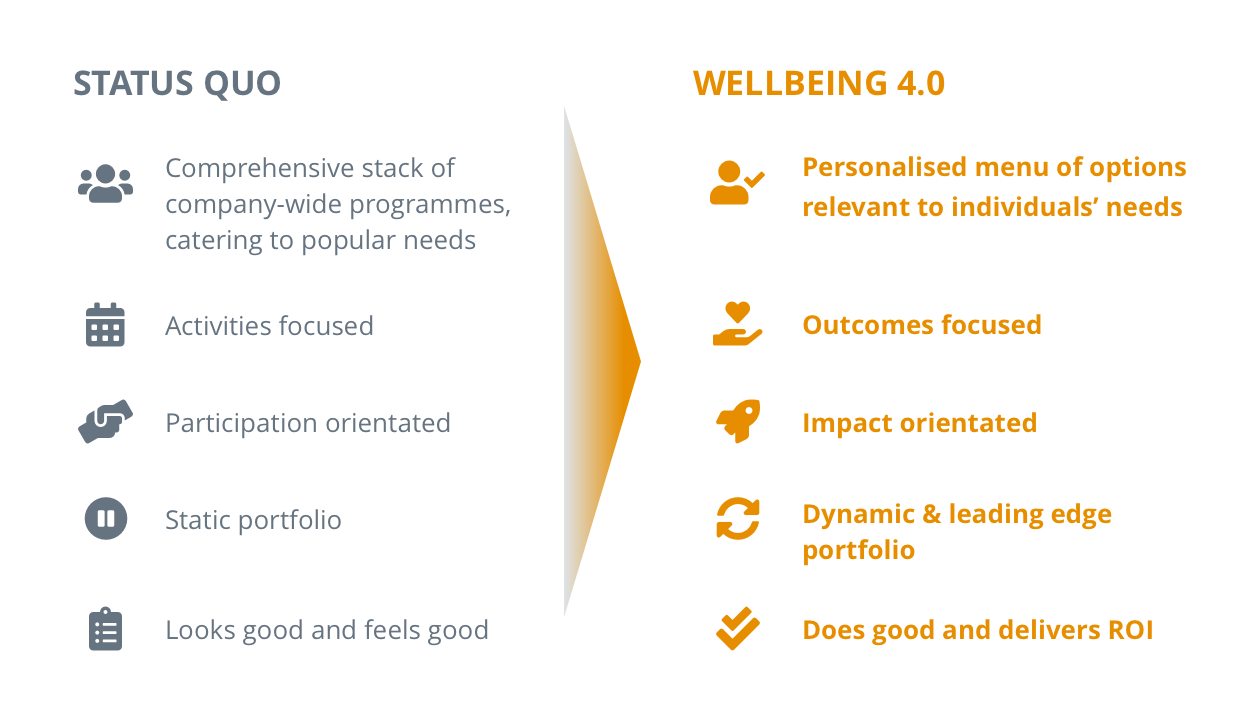 Wellbeing 4.0